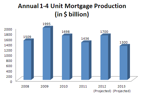 Mortgage-Production-2008-2013