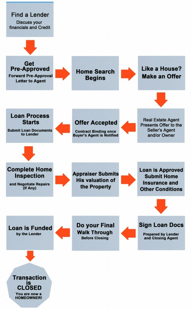 Home-Buying-Process-1-633x1024