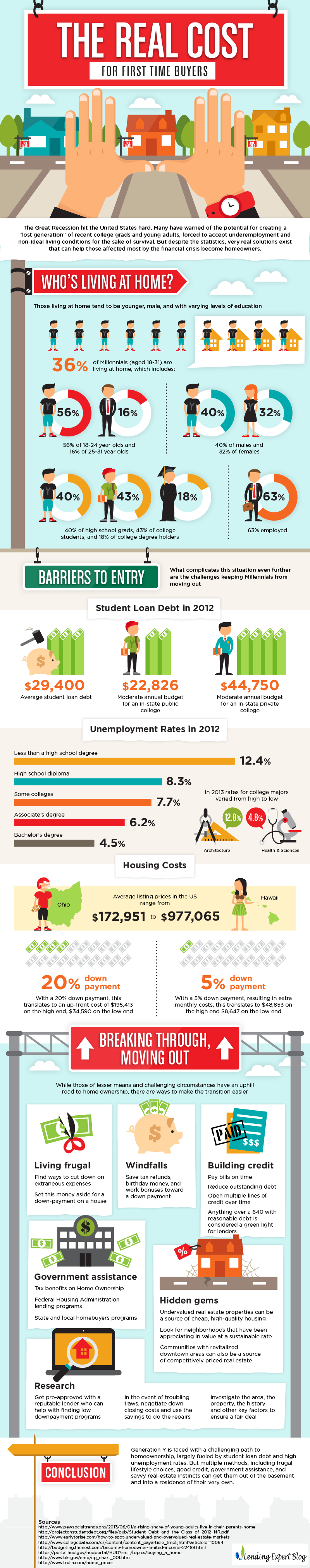 the-real-costs-for-first-time-buyers-infographic-1